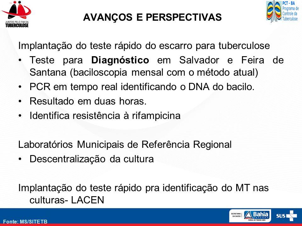 Fonte: MS/SITETB AVANÇOS E PERSPECTIVAS Implantação do teste rápido do escarro para tuberculose Teste para Diagnóstico em Salvador e Feira de Santana