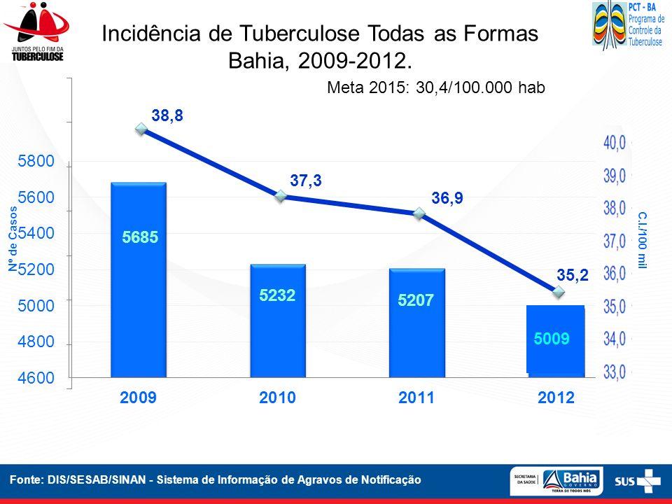 Incidência de Tuberculose Todas as Formas Bahia, 2009-2012. Fonte: DIS/SESAB/SINAN - Sistema de Informação de Agravos de Notificação Nº de Casos C.I./
