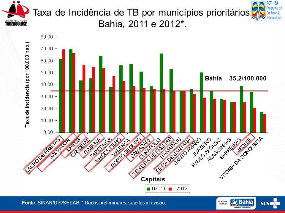 Fonte: SINAN/DIS/SESAB. * Dados preliminares, sujeitos a revisão. Taxa de Incidência de TB por municípios prioritários. Bahia, 2011 e 2012*. Capitais