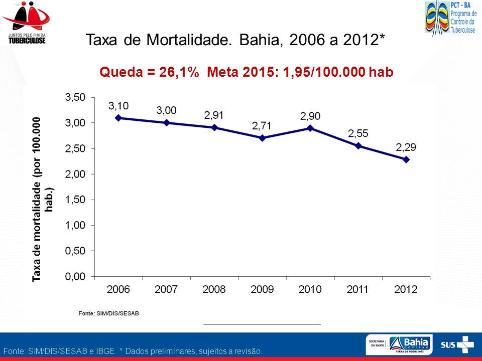 Fonte: SIM/DIS/SESAB e IBGE. * Dados preliminares, sujeitos a revisão. Queda = 26,1% Meta 2015: 1,95/100.000 hab Taxa de Mortalidade. Bahia, 2006 a 20