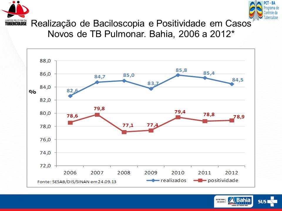 Realização de Baciloscopia e Positividade em Casos Novos de TB Pulmonar. Bahia, 2006 a 2012*