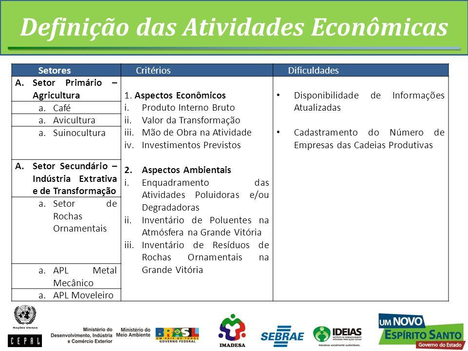 Definição das Atividades Econômicas SetoresCritériosDificuldades A.Setor Primário – Agricultura1. Aspectos Econômicos i.Produto Interno Bruto ii.Valor