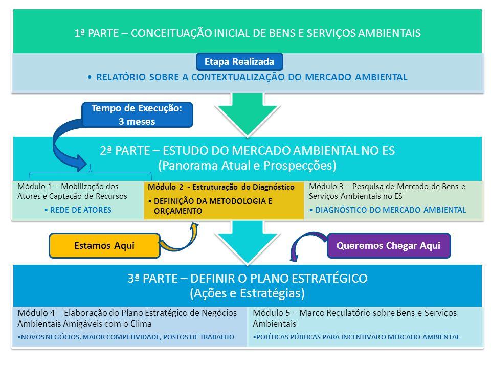 3ª PARTE – DEFINIR O PLANO ESTRATÉGICO (Ações e Estratégias) Módulo 4 – Elaboração do Plano Estratégico de Negócios Ambientais Amigáveis com o Clima N