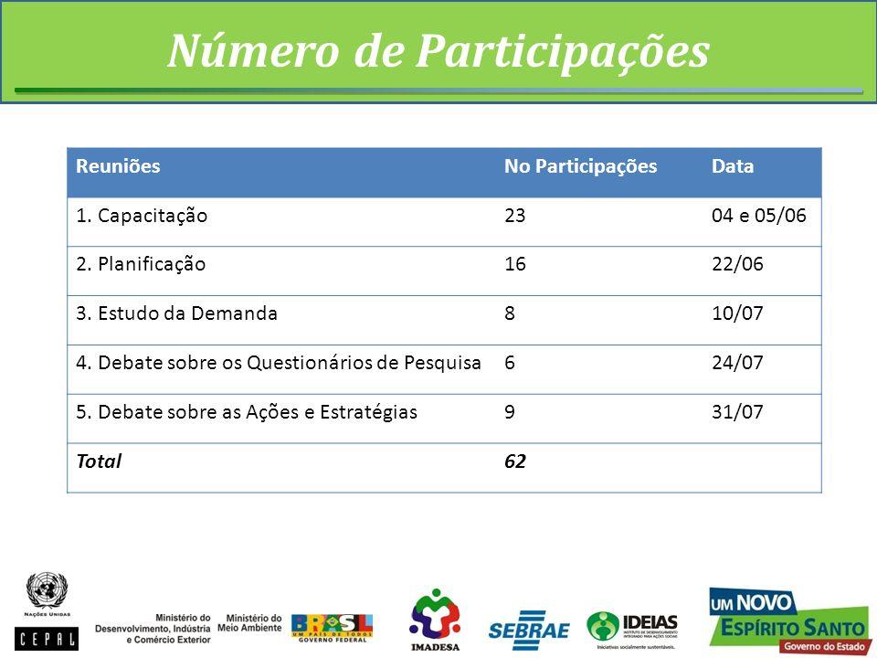 Número de Participações ReuniõesNo ParticipaçõesData 1. Capacitação2304 e 05/06 2. Planificação1622/06 3. Estudo da Demanda810/07 4. Debate sobre os Q