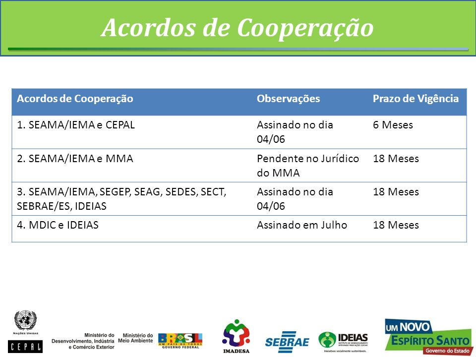 Acordos de Cooperação ObservaçõesPrazo de Vigência 1. SEAMA/IEMA e CEPALAssinado no dia 04/06 6 Meses 2. SEAMA/IEMA e MMAPendente no Jurídico do MMA 1