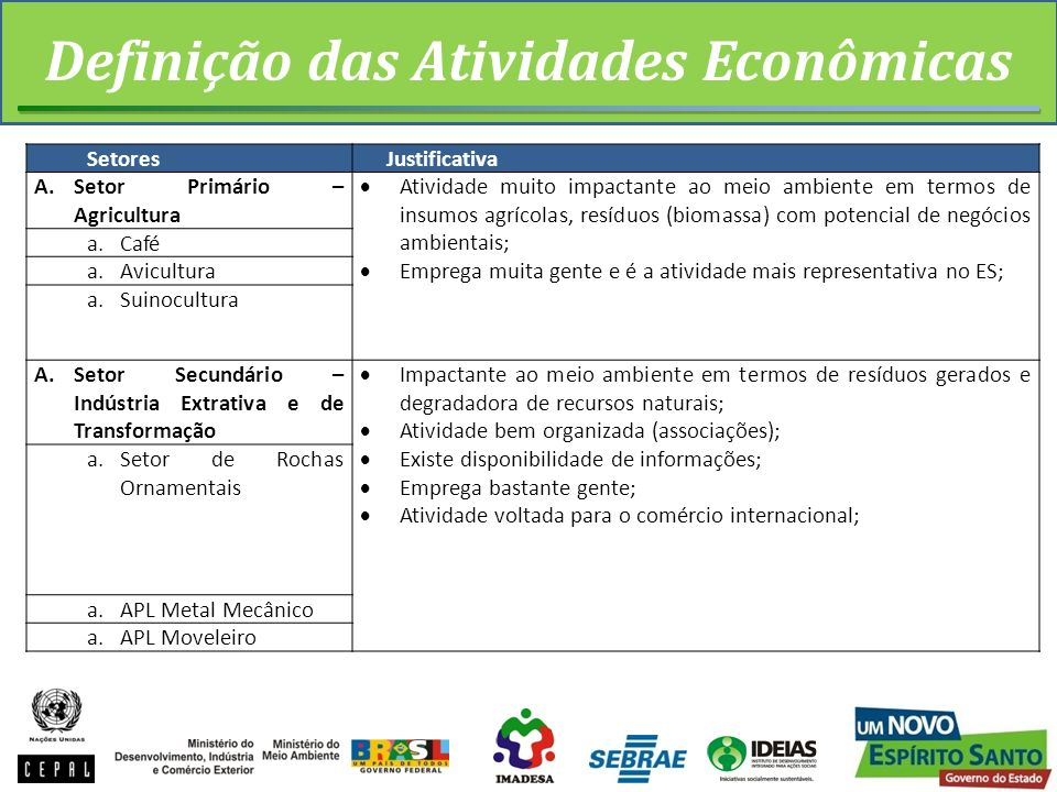 Definição das Atividades Econômicas SetoresJustificativa A.Setor Primário – Agricultura Atividade muito impactante ao meio ambiente em termos de insum