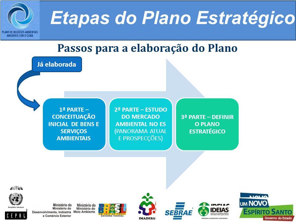 Etapas do Plano Estratégico 1ª PARTE – CONCEITUAÇÃO INICIAL DE BENS E SERVIÇOS AMBIENTAIS 2ª PARTE – ESTUDO DO MERCADO AMBIENTAL NO ES (PANORAMA ATUAL E PROSPECÇÕES) 3ª PARTE – DEFINIR O PLANO ESTRATÉGICO Passos para a elaboração do Plano Já elaborada