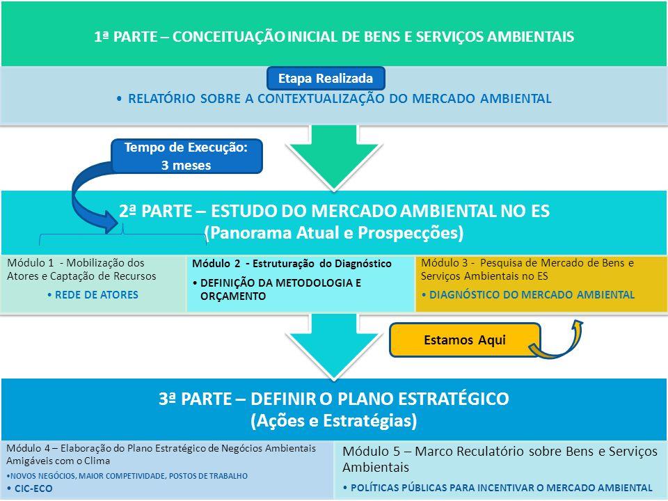 3ª PARTE – DEFINIR O PLANO ESTRATÉGICO (Ações e Estratégias) Módulo 4 – Elaboração do Plano Estratégico de Negócios Ambientais Amigáveis com o Clima NOVOS NEGÓCIOS, MAIOR COMPETIVIDADE, POSTOS DE TRABALHO CIC-ECO Módulo 5 – Marco Reculatório sobre Bens e Serviços Ambientais POLÍTICAS PÚBLICAS PARA INCENTIVAR O MERCADO AMBIENTAL 2ª PARTE – ESTUDO DO MERCADO AMBIENTAL NO ES (Panorama Atual e Prospecções) Módulo 1 - Mobilização dos Atores e Captação de Recursos REDE DE ATORES Módulo 2 - Estruturação do Diagnóstico DEFINIÇÃO DA METODOLOGIA E ORÇAMENTO Módulo 3 - Pesquisa de Mercado de Bens e Serviços Ambientais no ES DIAGNÓSTICO DO MERCADO AMBIENTAL 1ª PARTE – CONCEITUAÇÃO INICIAL DE BENS E SERVIÇOS AMBIENTAIS Etapa Realizada RELATÓRIO SOBRE A CONTEXTUALIZAÇÃO DO MERCADO AMBIENTAL Etapa Realizada Tempo de Execução: 3 meses Estamos Aqui