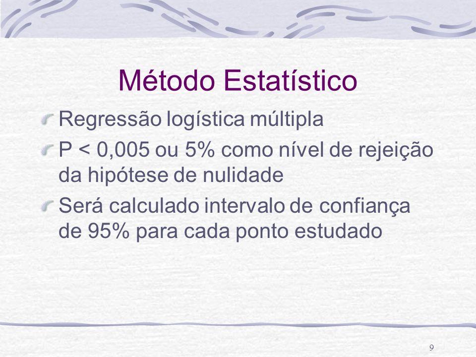 9 Método Estatístico Regressão logística múltipla P < 0,005 ou 5% como nível de rejeição da hipótese de nulidade Será calculado intervalo de confiança