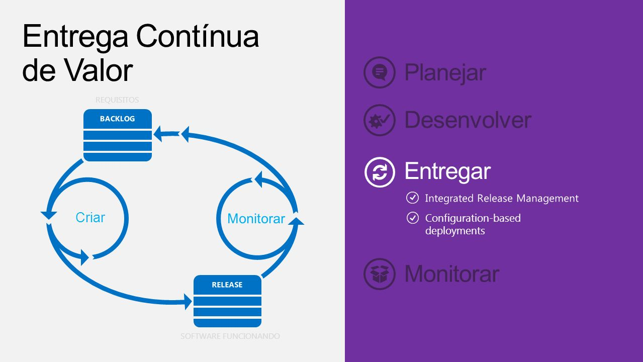 Planejar Monitorar REQUISITOS Criar SOFTWARE FUNCIONANDO Desenvolver Configuration-based deployments Entrega Contínua de Valor