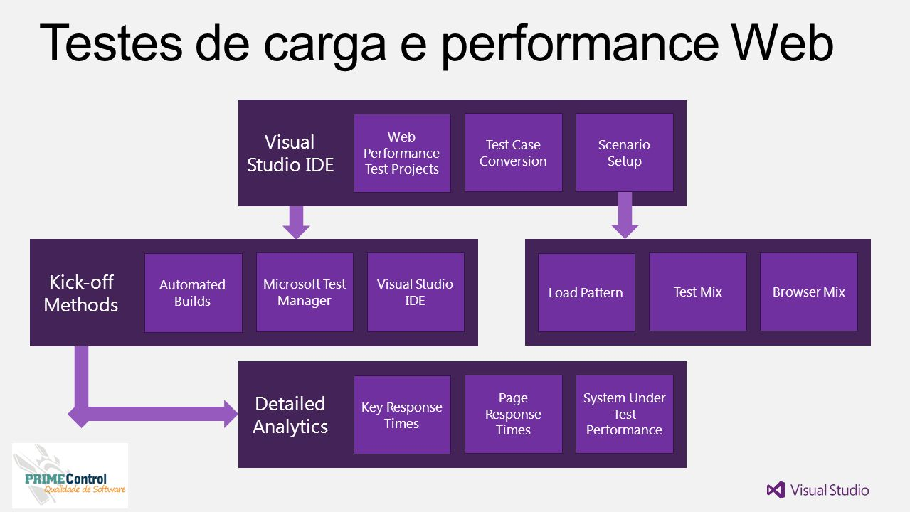 Test Case Conversion Scenario Setup Visual Studio IDE Web Performance Test Projects Microsoft Test Manager Visual Studio IDE Kick-off Methods Automate