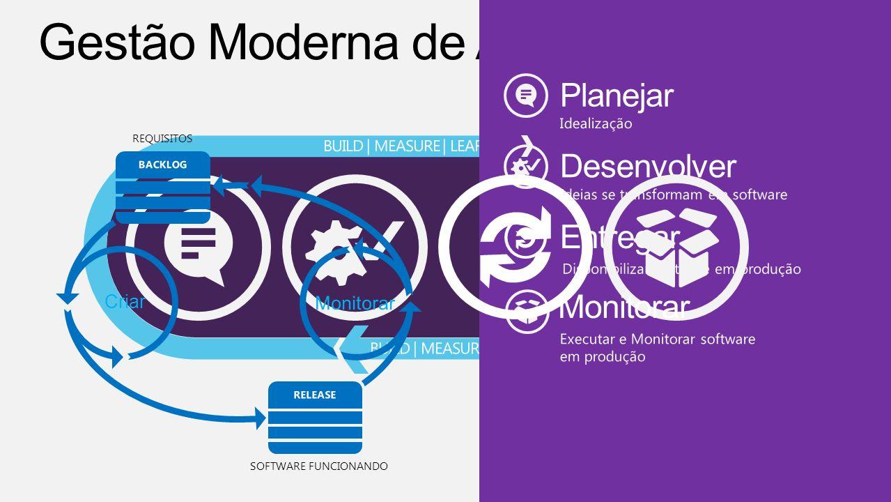 REQUIREMENTS Construct WORKING SOFTWARE Desenvolver Entregar Monitorar Entrega Contínua de Valor