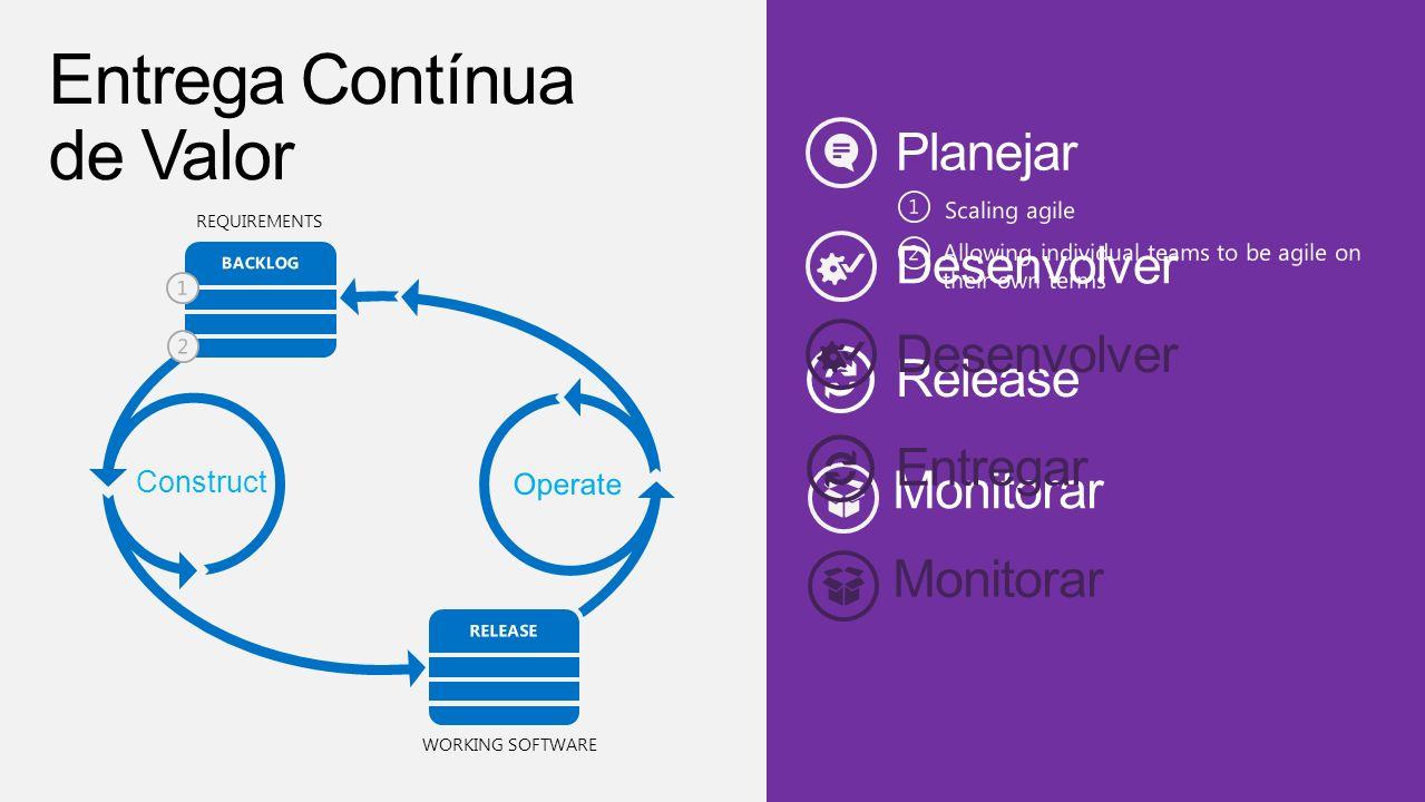 Desenvolver REQUIREMENTS Construct WORKING SOFTWARE Monitorar Entregar Entrega Contínua de Valor