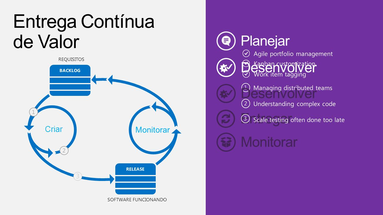 Team Foundation Service AGILE PLANNINGCOLLABORATION SOURCE CONTROL CONTINUOUS BUILDS TEST EXECUTION http://tfs.visualstudio.com/pt-br/learn/load-testing
