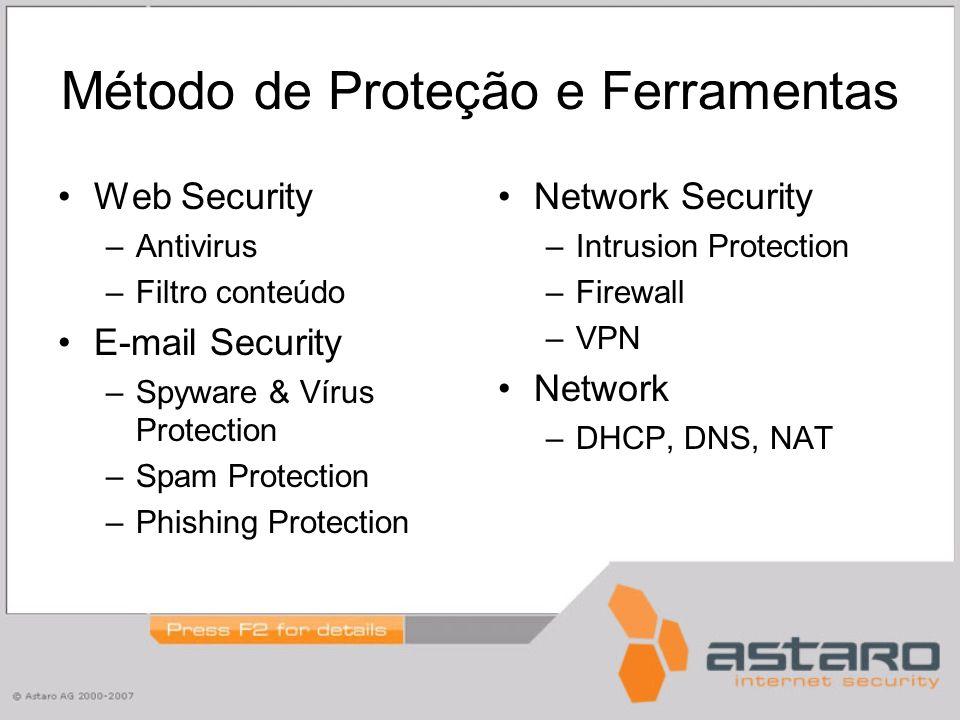 Método de Proteção e Ferramentas Web Security –Antivirus –Filtro conteúdo E-mail Security –Spyware & Vírus Protection –Spam Protection –Phishing Protection Network Security –Intrusion Protection –Firewall –VPN Network –DHCP, DNS, NAT