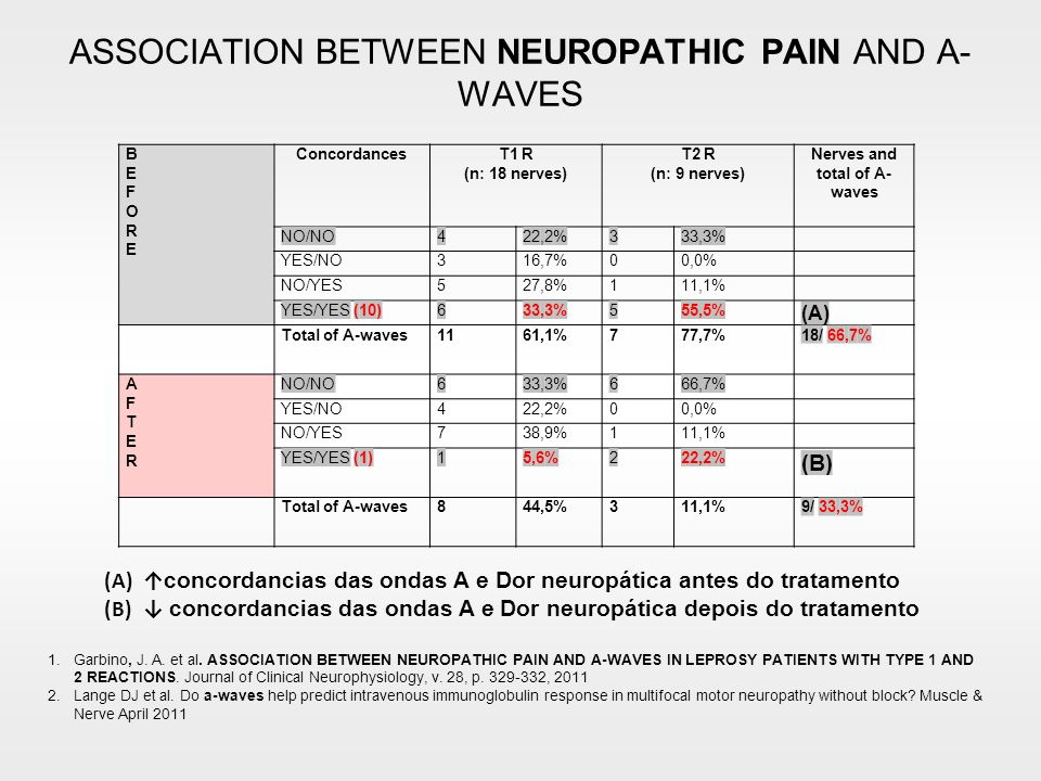 ASSOCIATION BETWEEN NEUROPATHIC PAIN AND A- WAVES (A) concordancias das ondas A e Dor neuropática antes do tratamento (B) concordancias das ondas A e Dor neuropática depois do tratamento 1.Garbino, J.