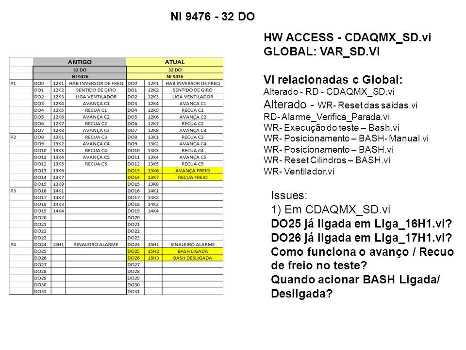 HW ACCESS - CDAQMX_SD.vi GLOBAL: VAR_SD.VI VI relacionadas c Global: Alterado - RD - CDAQMX_SD.vi Alterado - WR- Reset das saidas.vi RD- Alarme_Verifica_Parada.vi WR- Execução do teste – Bash.vi WR- Posicionamento – BASH- Manual.vi WR- Posicionamento – BASH.vi WR- Reset Cilindros – BASH.vi WR- Ventilador.vi NI 9476 - 32 DO Issues: 1) Em CDAQMX_SD.vi DO25 já ligada em Liga_16H1.vi.