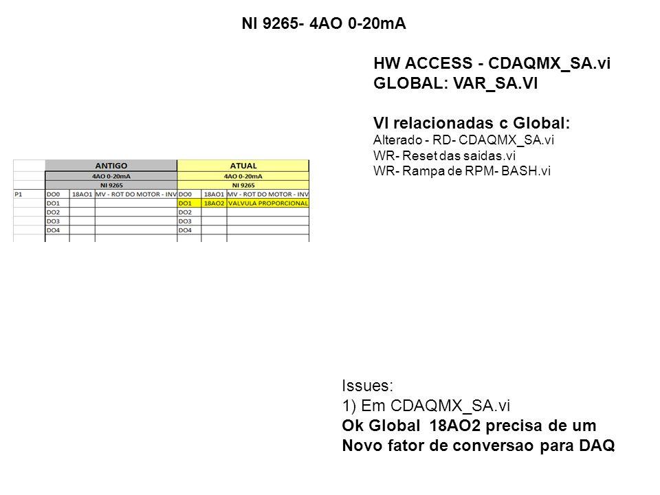 NI 9265- 4AO 0-20mA Issues: 1) Em CDAQMX_SA.vi Ok Global 18AO2 precisa de um Novo fator de conversao para DAQ HW ACCESS - CDAQMX_SA.vi GLOBAL: VAR_SA.VI VI relacionadas c Global: Alterado - RD- CDAQMX_SA.vi WR- Reset das saidas.vi WR- Rampa de RPM- BASH.vi