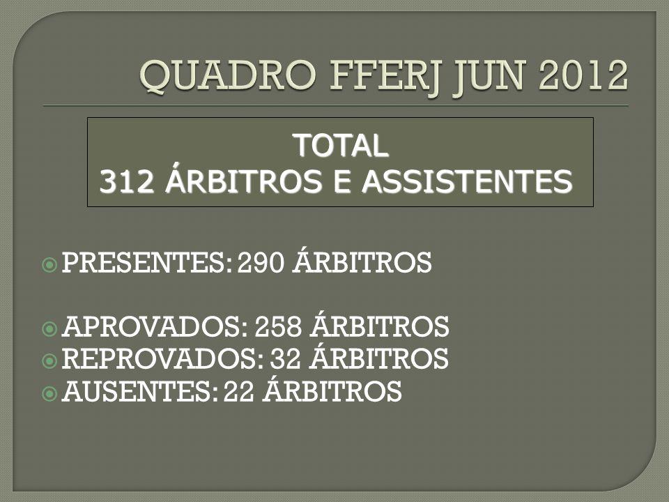 TOTAL 312 ÁRBITROS E ASSISTENTES PRESENTES: 290 ÁRBITROS APROVADOS: 258 ÁRBITROS REPROVADOS: 32 ÁRBITROS AUSENTES: 22 ÁRBITROS