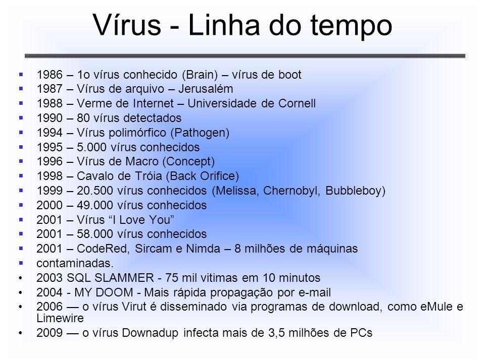1986 – 1o vírus conhecido (Brain) – vírus de boot 1987 – Vírus de arquivo – Jerusalém 1988 – Verme de Internet – Universidade de Cornell 1990 – 80 vír