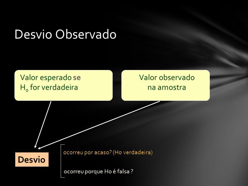 Desvio Observado Valor esperado se H o for verdadeira Valor observado na amostra Desvio ocorreu porque Ho é falsa ? ocorreu por acaso? (Ho verdadeira)