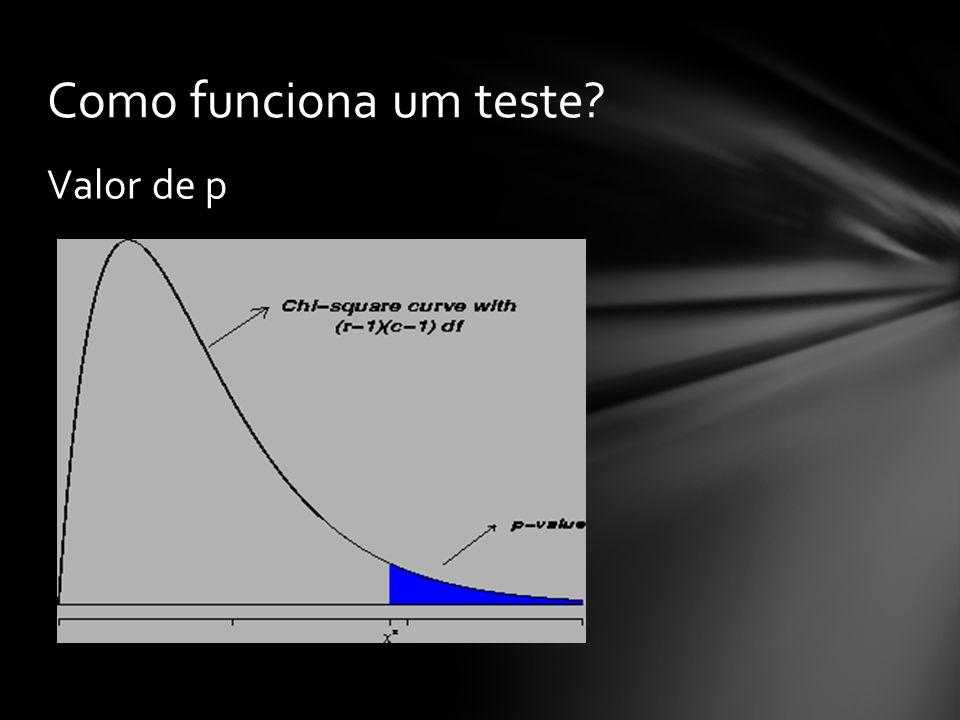 Valor de p Como funciona um teste?