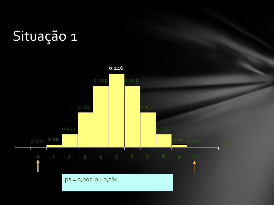 Situação 1 ps = 0,002 ou 0,2% X 0.001 0.01 0.044 0.117 0.205 0.246 0.205 0.117 0.044 0.01 0.001 012345678910