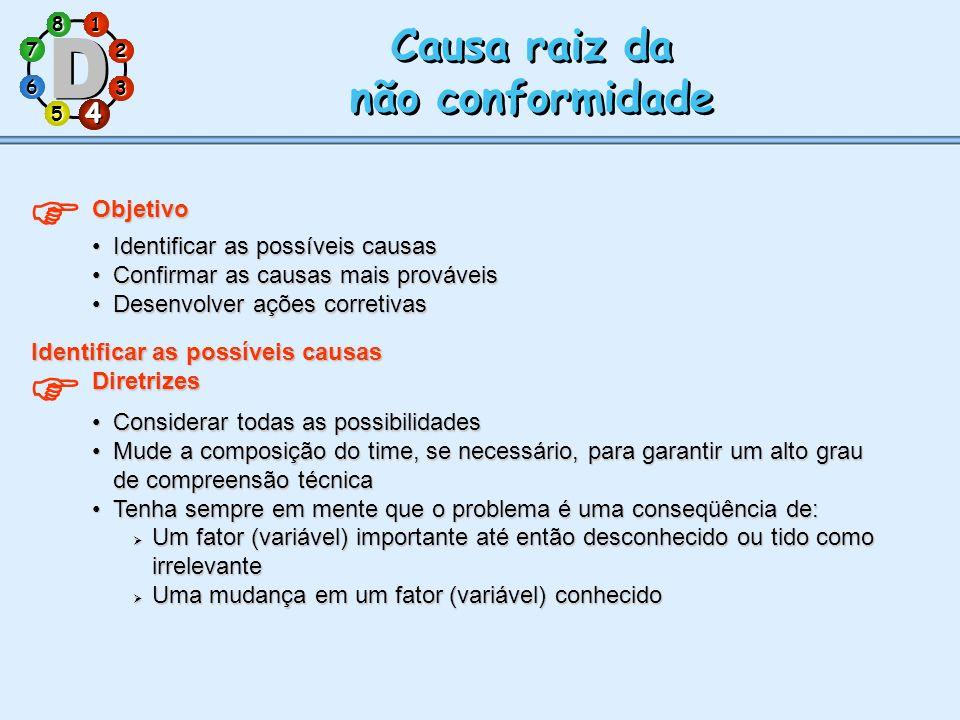 1 7 5 3 286 4 Causa raiz da não conformidade Causa raiz da não conformidade Objetivo Identificar as possíveis causasIdentificar as possíveis causas Co