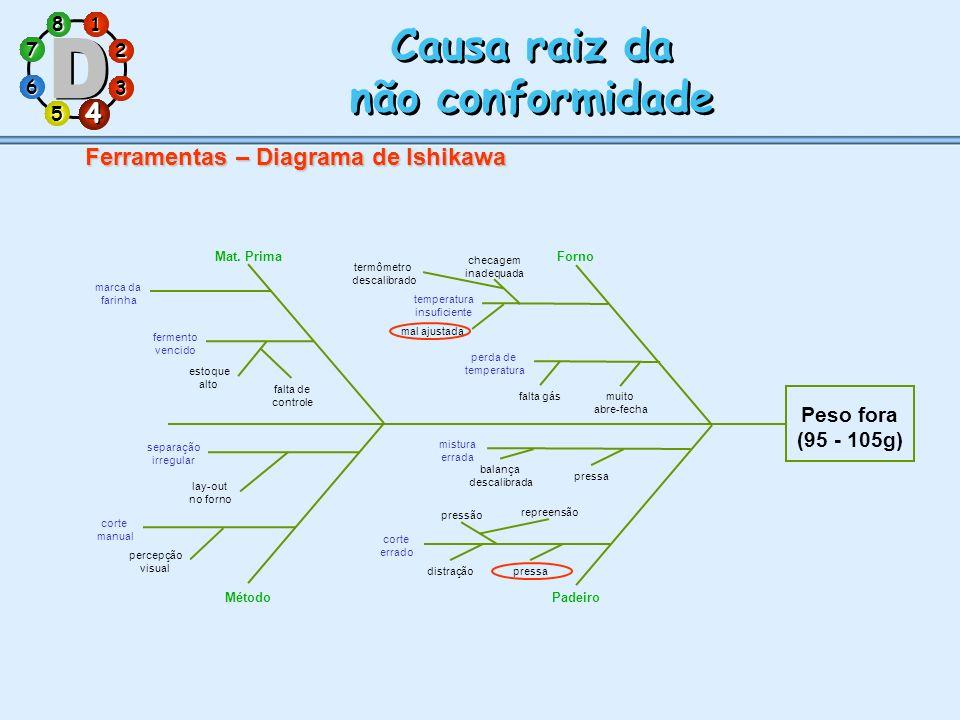 1 7 5 3 286 4 Causa raiz da não conformidade Causa raiz da não conformidade 4 Ferramentas – Diagrama de Ishikawa Mat. Prima Peso fora (95 - 105g) marc
