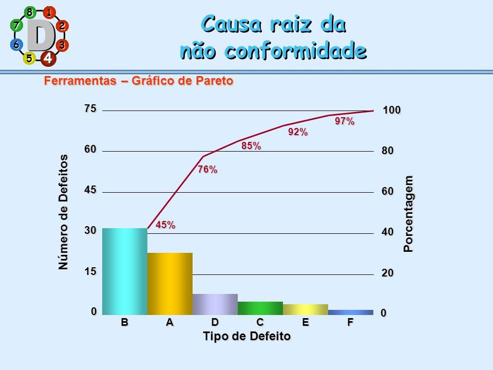 1 7 5 3 286 4 Causa raiz da não conformidade Causa raiz da não conformidade 4 0 15 30 45 6075 Tipo de Defeito 0 20 40 60 80 100 45% 76% 85% 92% 97% BA