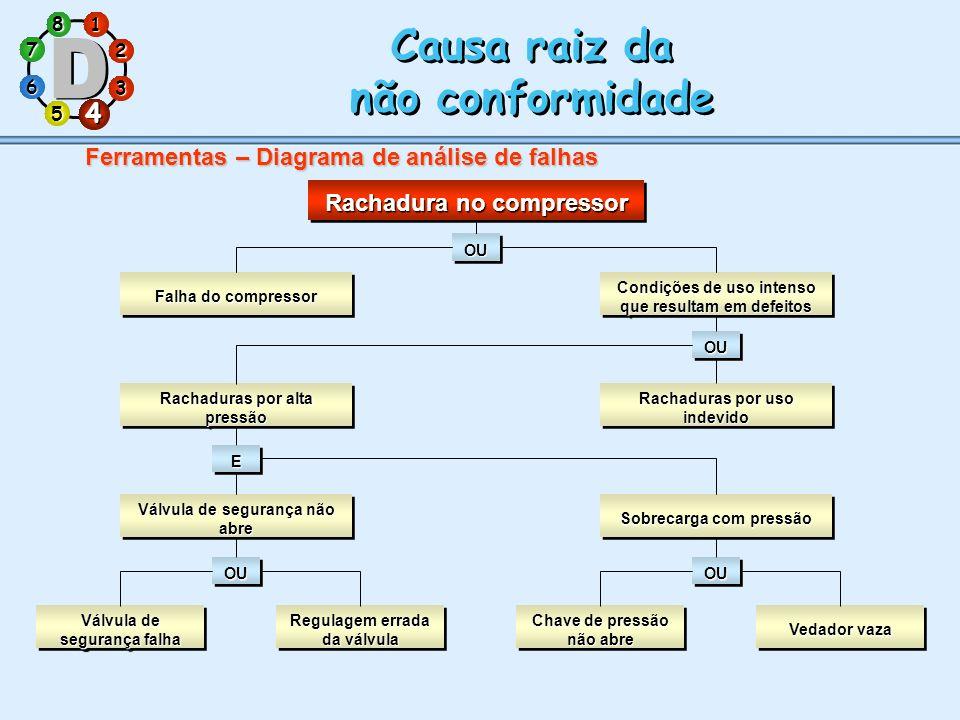 1 7 5 3 286 4 Causa raiz da não conformidade Causa raiz da não conformidade 4 Ferramentas – Diagrama de análise de falhas Rachadura no compressor OUOU