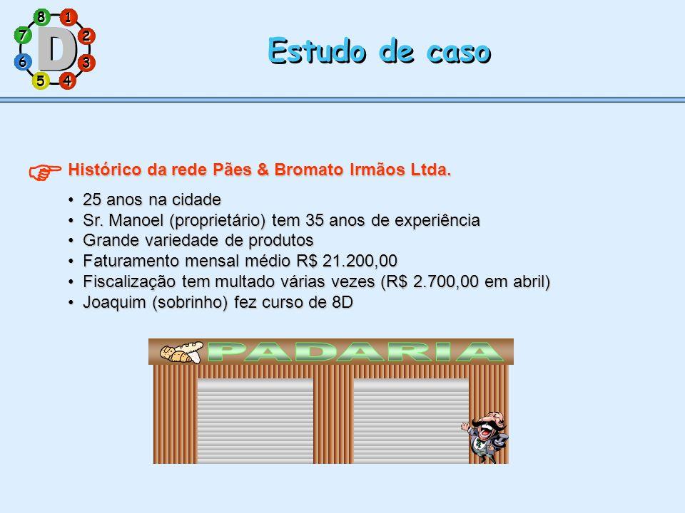 1 7 5 3 286 4 Estudo de caso Histórico da rede Pães & Bromato Irmãos Ltda. 25 anos na cidade25 anos na cidade Sr. Manoel (proprietário) tem 35 anos de