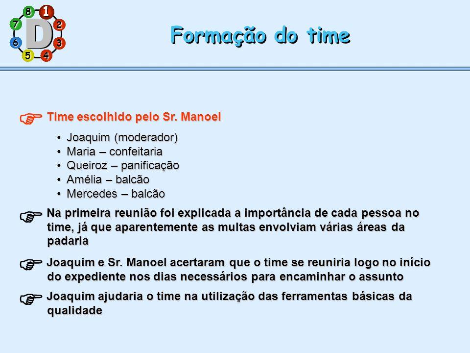1 7 5 3 286 4 Formação do time Time escolhido pelo Sr. Manoel Joaquim (moderador)Joaquim (moderador) Maria – confeitariaMaria – confeitaria Queiroz –