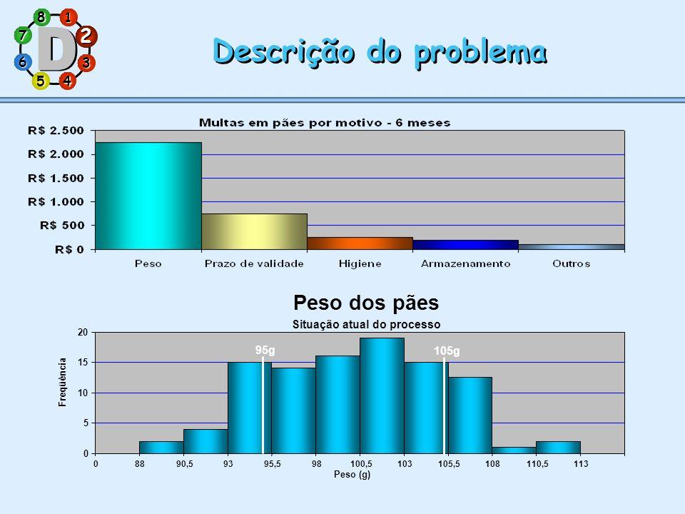 1 7 5 3 286 4 Descrição do problema 2 0 5 10 15 20 08890,59395,598100,5103105,5108110,5113 Peso (g) Freqüência Peso dos pães Situação atual do process