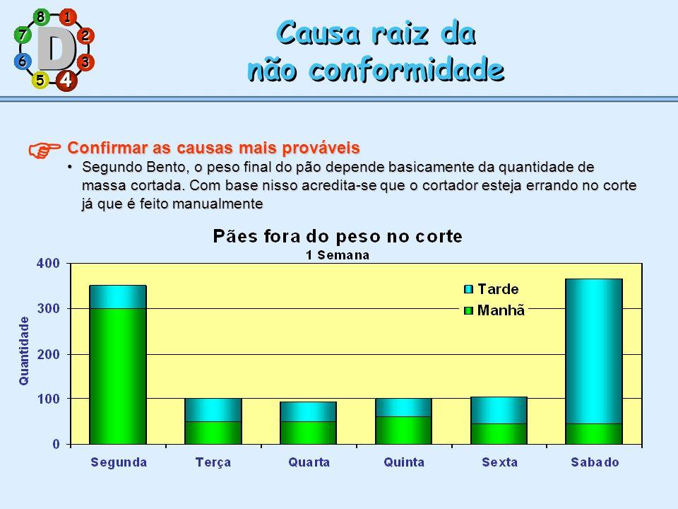1 7 5 3 286 4 Causa raiz da não conformidade Causa raiz da não conformidade 4 Confirmar as causas mais prováveis Segundo Bento, o peso final do pão de