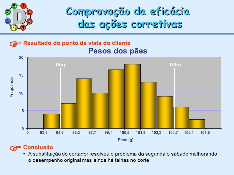 1 7 5 3 286 4 Comprovação da eficácia das ações corretivas Comprovação da eficácia das ações corretivas Resultado do ponto de vista do cliente 5 Concl
