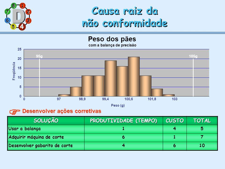 1 7 5 3 286 4 Causa raiz da não conformidade Causa raiz da não conformidade 4 Desenvolver ações corretivas SOLUÇÃO PRODUTIVIDADE (TEMPO) CUSTOTOTAL Us