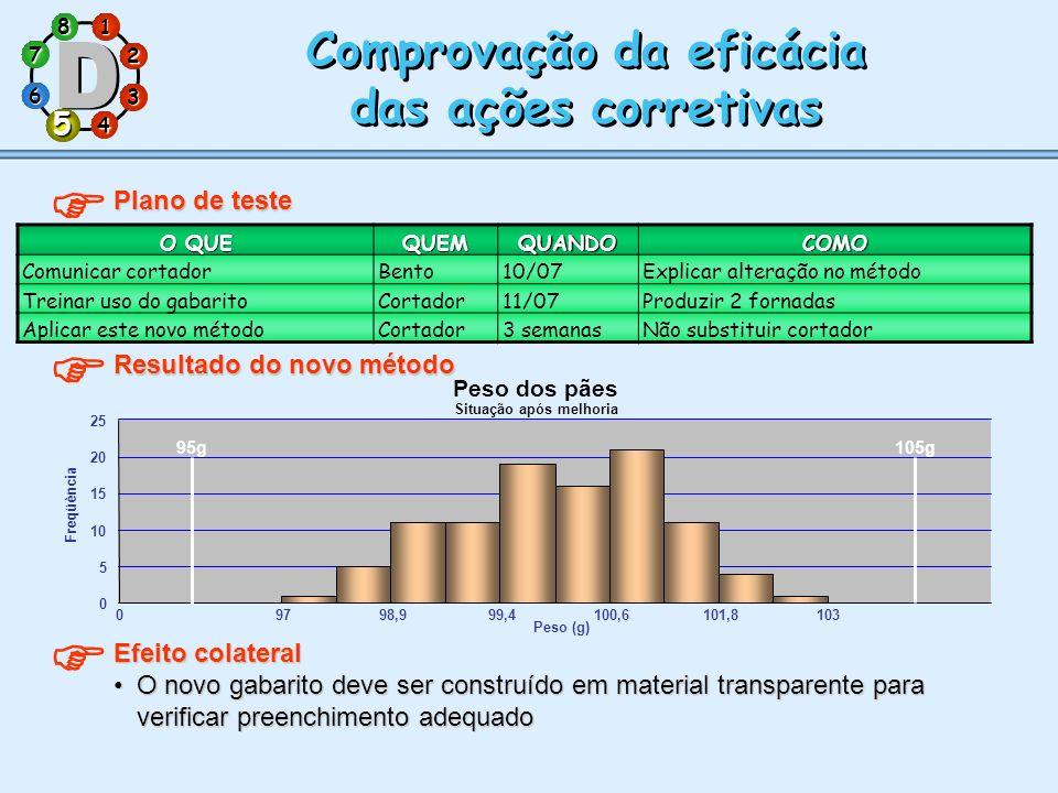 1 7 5 3 286 4 Comprovação da eficácia das ações corretivas Comprovação da eficácia das ações corretivas Plano de teste O QUE QUEMQUANDOCOMO Comunicar