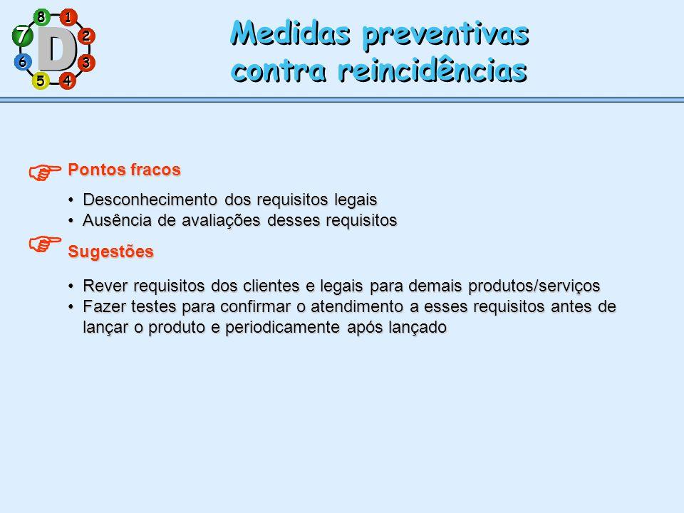 1 7 5 3 286 4 Medidas preventivas contra reincidências Medidas preventivas contra reincidências Pontos fracos Desconhecimento dos requisitos legaisDes