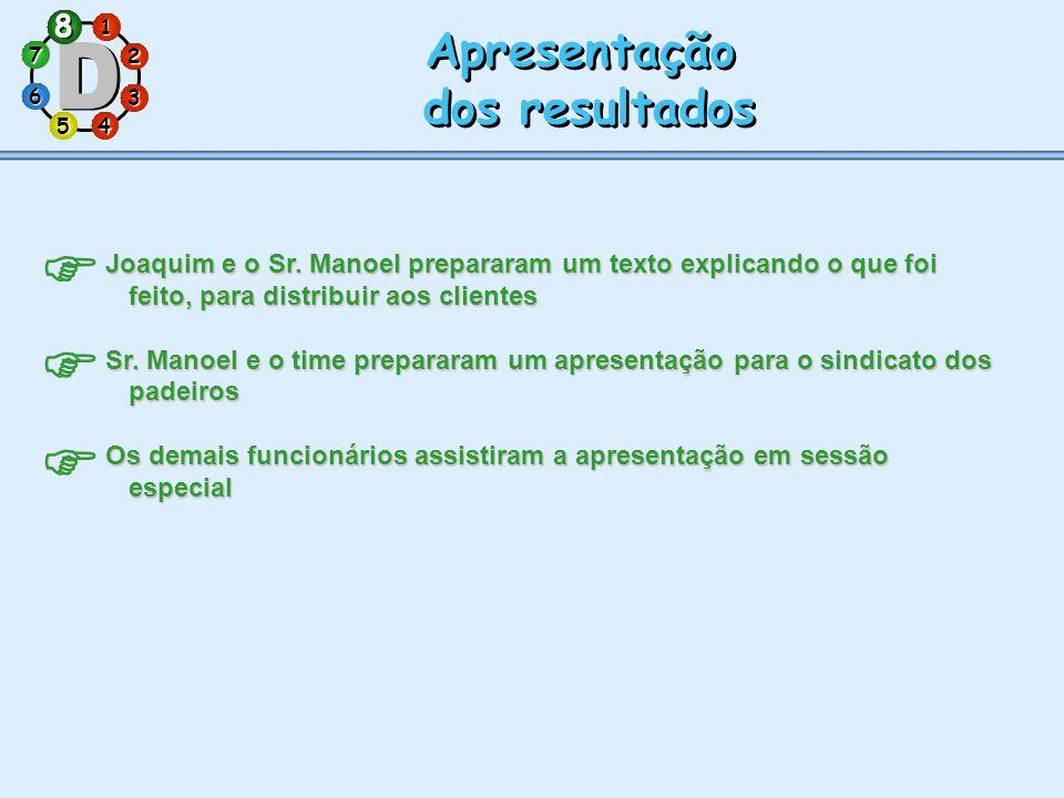 1 7 5 3 286 4 Apresentação dos resultados Apresentação dos resultados Joaquim e o Sr. Manoel prepararam um texto explicando o que foi feito, para dist