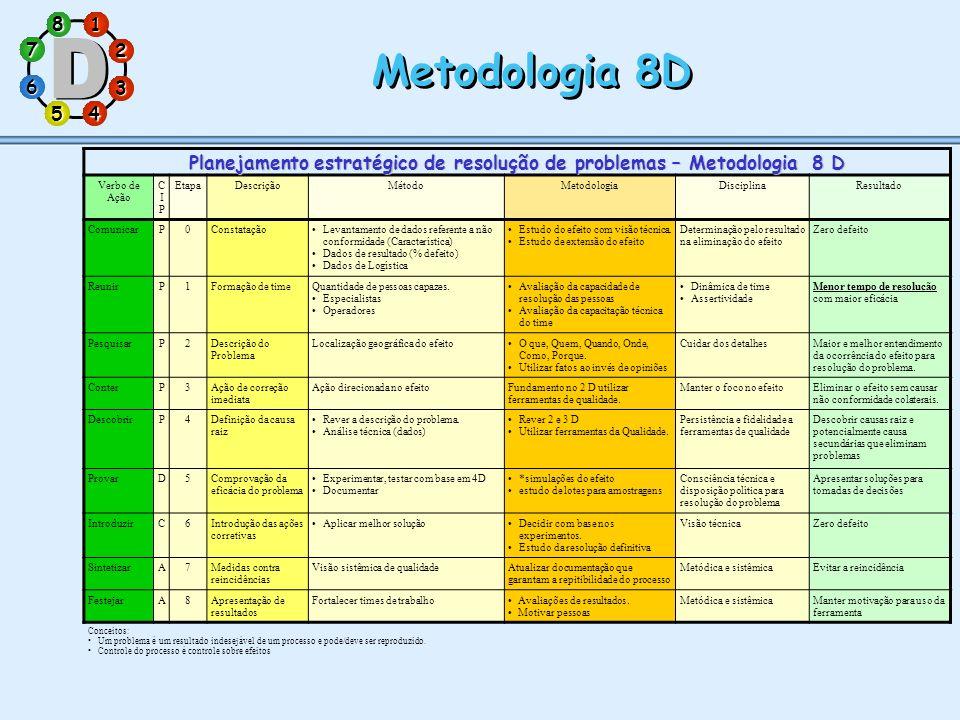 1 7 5 3 286 4 Metodologia 8D Planejamento estratégico de resolução de problemas – Metodologia 8 D Verbo de Ação CIPCIP EtapaDescriçãoMétodoMetodologia