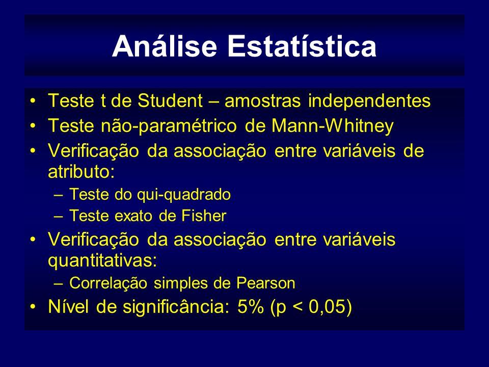 Análise Estatística Teste t de Student – amostras independentes Teste não-paramétrico de Mann-Whitney Verificação da associação entre variáveis de atributo: –Teste do qui-quadrado –Teste exato de Fisher Verificação da associação entre variáveis quantitativas: –Correlação simples de Pearson Nível de significância: 5% (p < 0,05)
