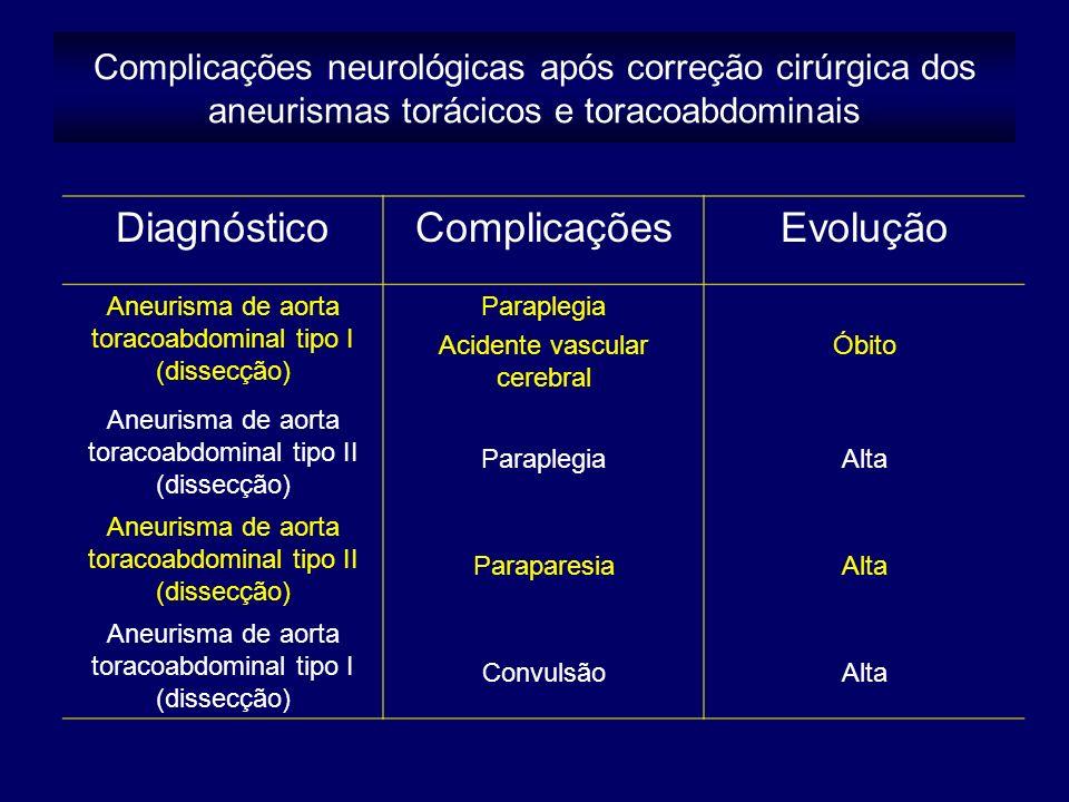 Complicações neurológicas após correção cirúrgica dos aneurismas torácicos e toracoabdominais DiagnósticoComplicaçõesEvolução Aneurisma de aorta toracoabdominal tipo I (dissecção) Paraplegia Acidente vascular cerebral Óbito Aneurisma de aorta toracoabdominal tipo II (dissecção) ParaplegiaAlta Aneurisma de aorta toracoabdominal tipo II (dissecção) ParaparesiaAlta Aneurisma de aorta toracoabdominal tipo I (dissecção) ConvulsãoAlta
