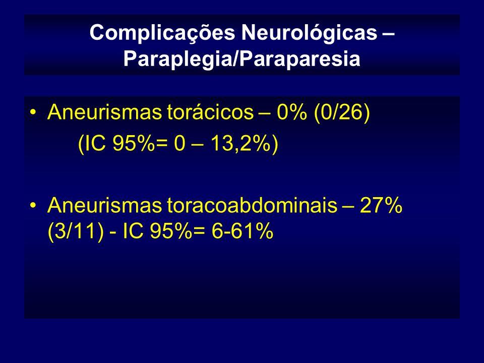 Complicações Neurológicas – Paraplegia/Paraparesia Aneurismas torácicos – 0% (0/26) (IC 95%= 0 – 13,2%) Aneurismas toracoabdominais – 27% (3/11) - IC 95%= 6-61%