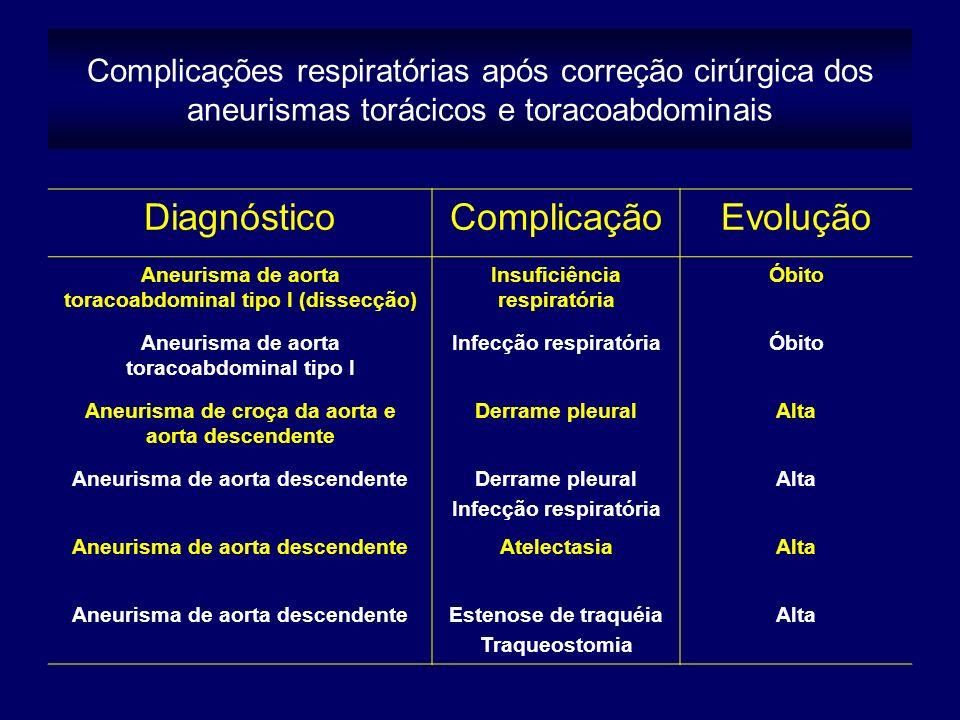 Complicações respiratórias após correção cirúrgica dos aneurismas torácicos e toracoabdominais DiagnósticoComplicaçãoEvolução Aneurisma de aorta toracoabdominal tipo I (dissecção) Insuficiência respiratória Óbito Aneurisma de aorta toracoabdominal tipo I Infecção respiratóriaÓbito Aneurisma de croça da aorta e aorta descendente Derrame pleuralAlta Aneurisma de aorta descendenteDerrame pleural Infecção respiratória Alta Aneurisma de aorta descendenteAtelectasiaAlta Aneurisma de aorta descendenteEstenose de traquéia Traqueostomia Alta