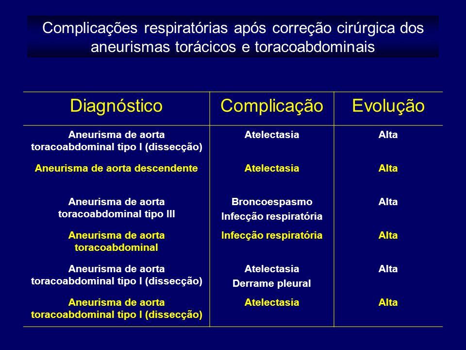 DiagnósticoComplicaçãoEvolução Aneurisma de aorta toracoabdominal tipo I (dissecção) AtelectasiaAlta Aneurisma de aorta descendenteAtelectasiaAlta Aneurisma de aorta toracoabdominal tipo III Broncoespasmo Infecção respiratória Alta Aneurisma de aorta toracoabdominal Infecção respiratóriaAlta Aneurisma de aorta toracoabdominal tipo I (dissecção) Atelectasia Derrame pleural Alta Aneurisma de aorta toracoabdominal tipo I (dissecção) AtelectasiaAlta Complicações respiratórias após correção cirúrgica dos aneurismas torácicos e toracoabdominais