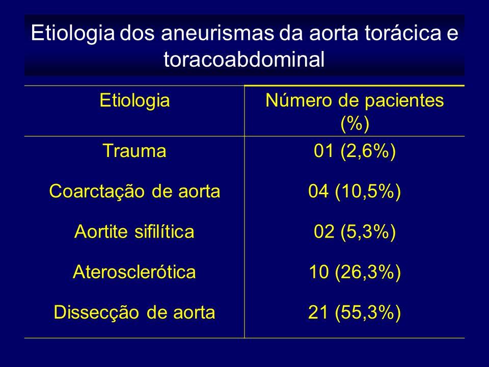Etiologia dos aneurismas da aorta torácica e toracoabdominal EtiologiaNúmero de pacientes (%) Trauma01 (2,6%) Coarctação de aorta04 (10,5%) Aortite sifilítica02 (5,3%) Aterosclerótica10 (26,3%) Dissecção de aorta21 (55,3%)