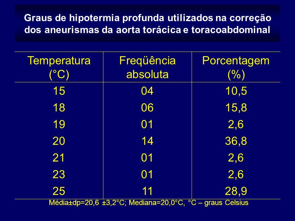 Graus de hipotermia profunda utilizados na correção dos aneurismas da aorta torácica e toracoabdominal Temperatura (°C) Freqüência absoluta Porcentagem (%) 150410,5 180615,8 19012,6 201436,8 21012,6 23012,6 251128,9 Média±dp=20,6 ±3,2°C; Mediana=20,0°C, °C – graus Celsius
