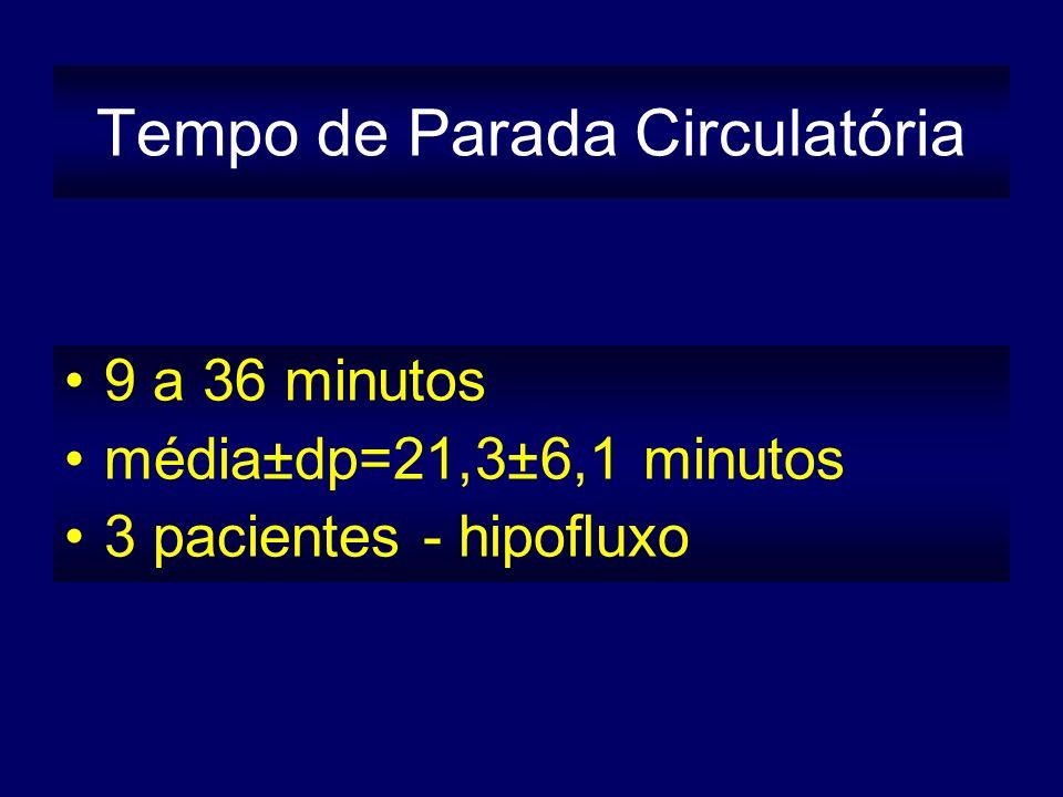Tempo de Parada Circulatória 9 a 36 minutos média±dp=21,3±6,1 minutos 3 pacientes - hipofluxo