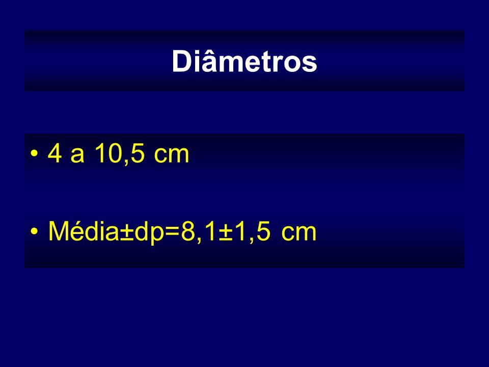 Diâmetros 4 a 10,5 cm Média±dp=8,1±1,5 cm